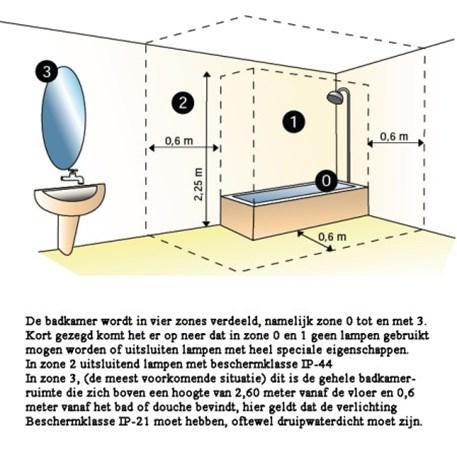 Tekening met de badkamerzones