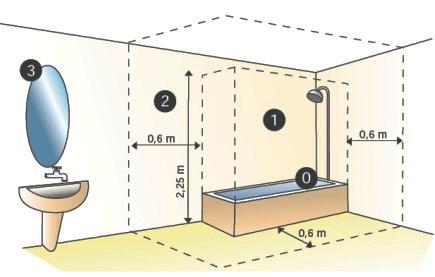 Badkamerlampen - vind hier jouw perfecte badkamerlamp